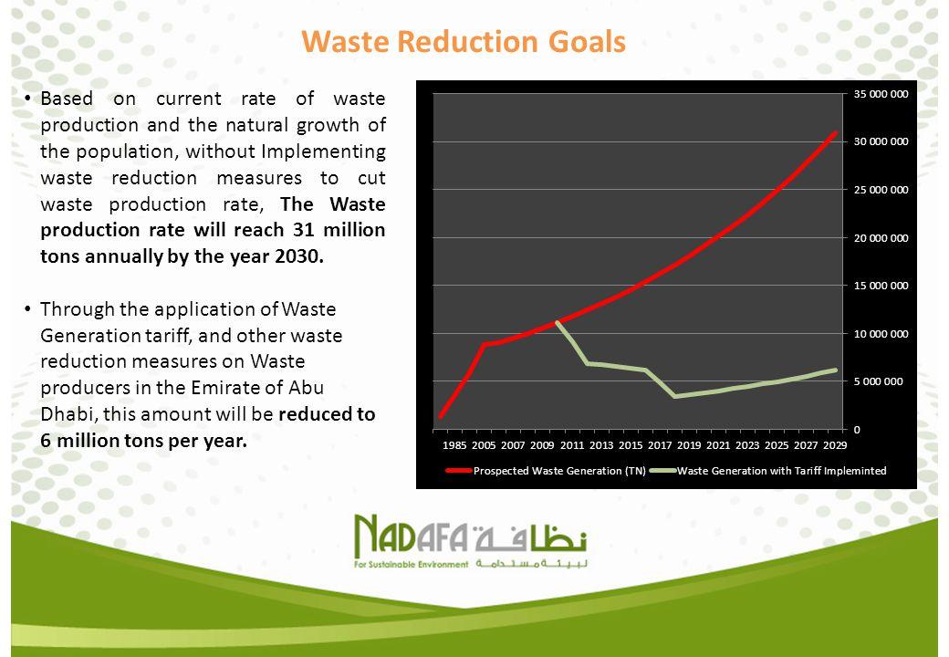 Waste Reduction Goals