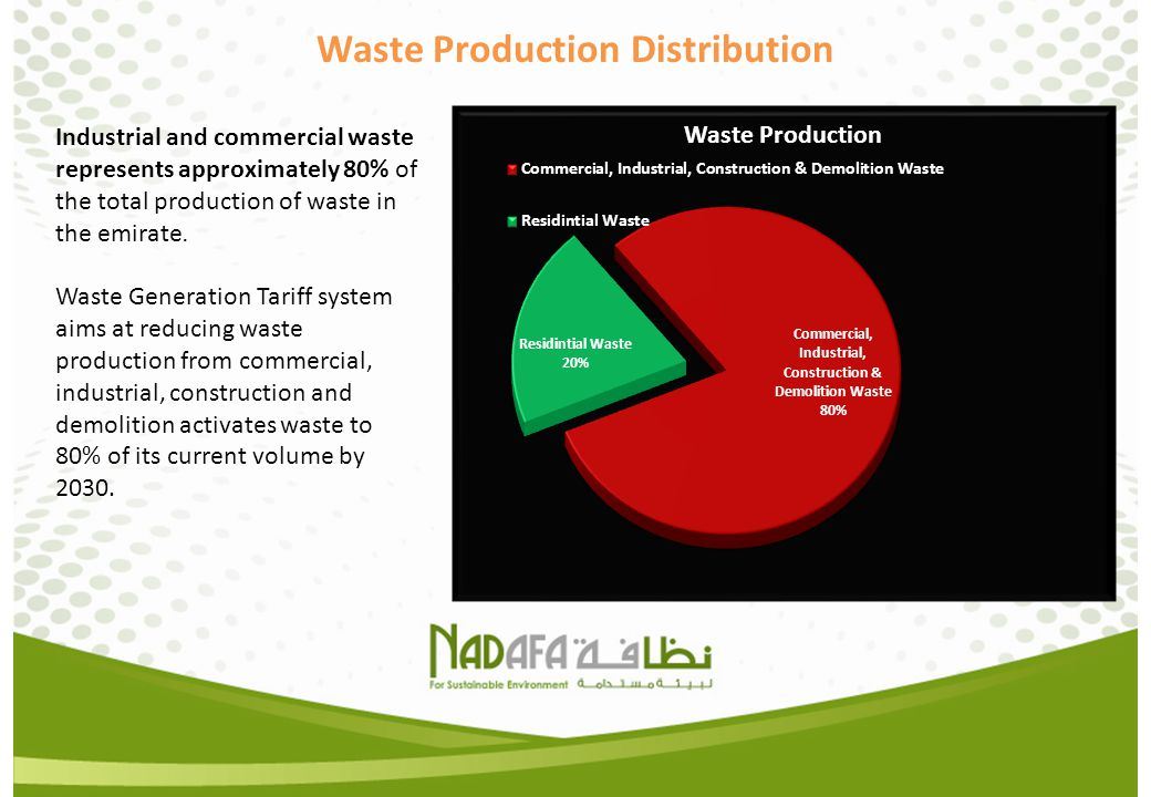 Waste Production Distribution