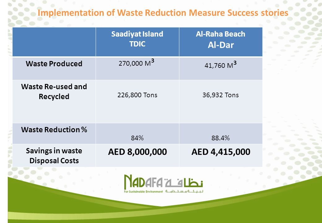 Waste Re-used and Recycled Savings in waste Disposal Costs