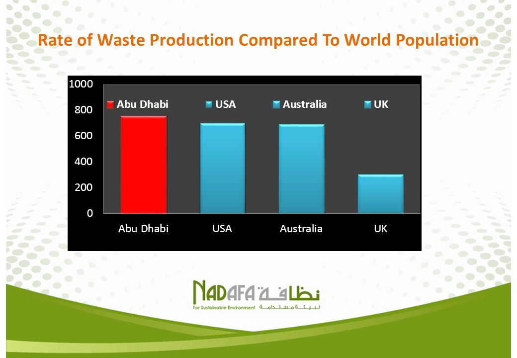 Rate of Waste Production Compared To World Population
