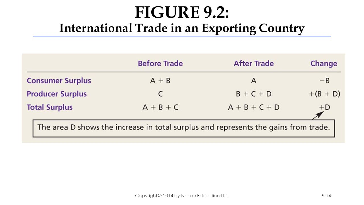 FIGURE 9.2: International Trade in an Exporting Country
