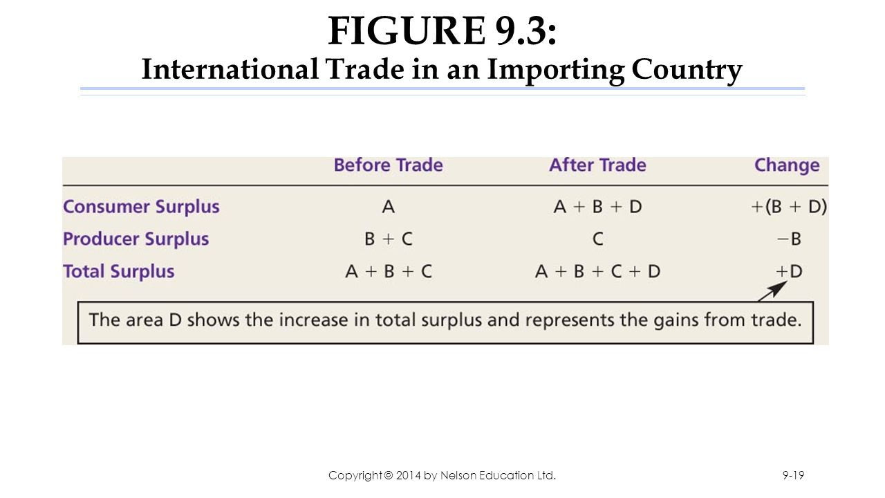FIGURE 9.3: International Trade in an Importing Country