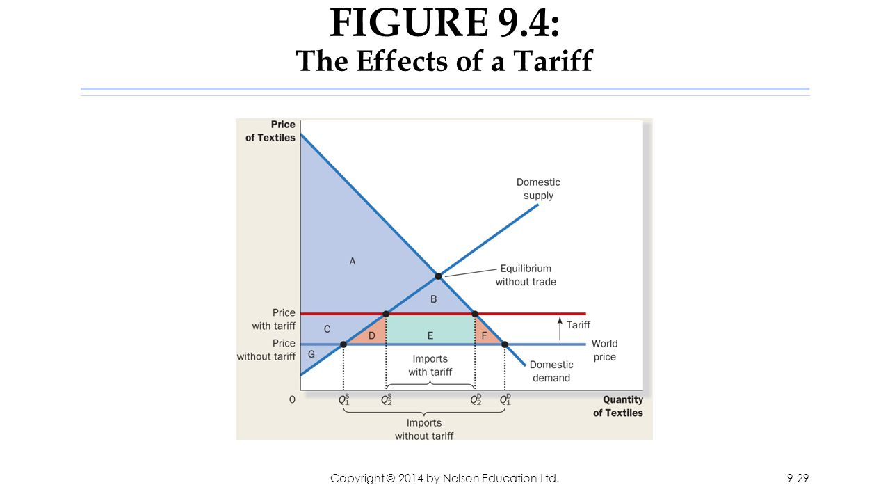 FIGURE 9.4: The Effects of a Tariff