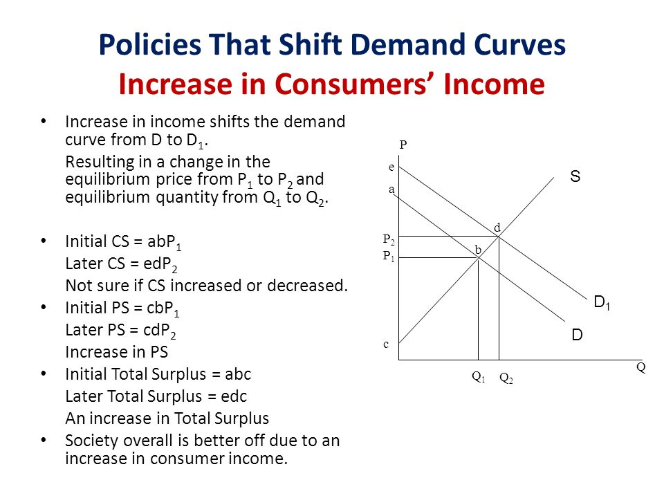 Policies That Shift Demand Curves Increase in Consumers' Income