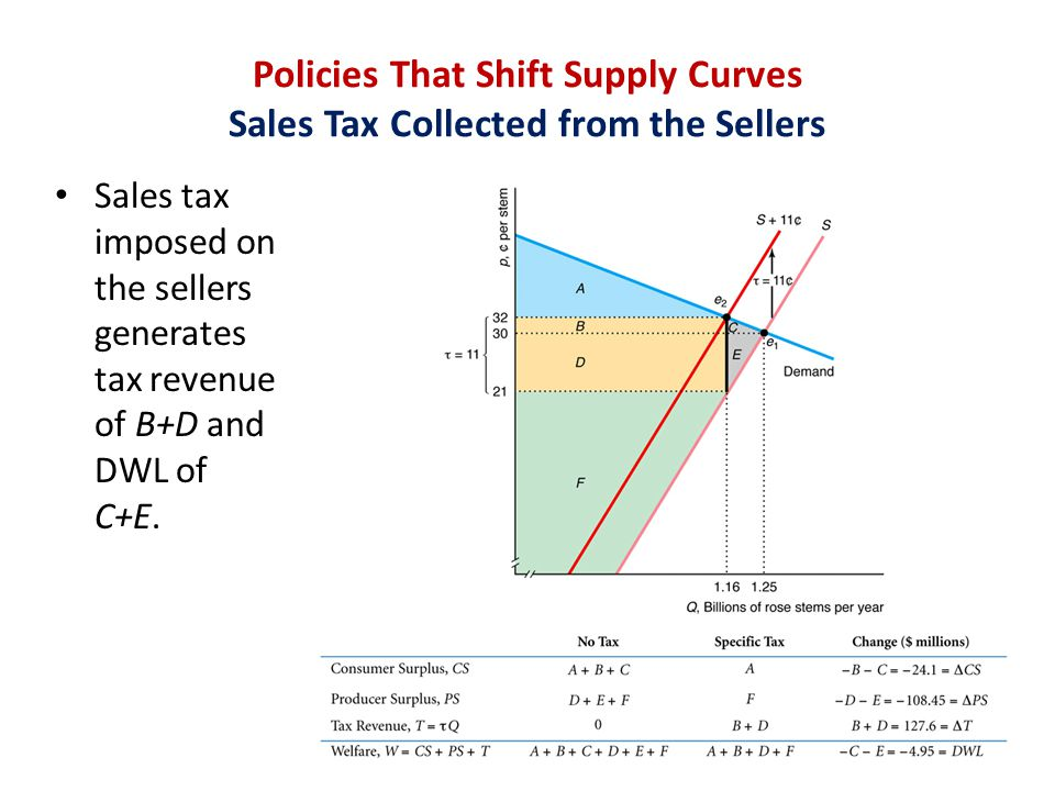 Policies That Shift Supply Curves Sales Tax Collected from the Sellers