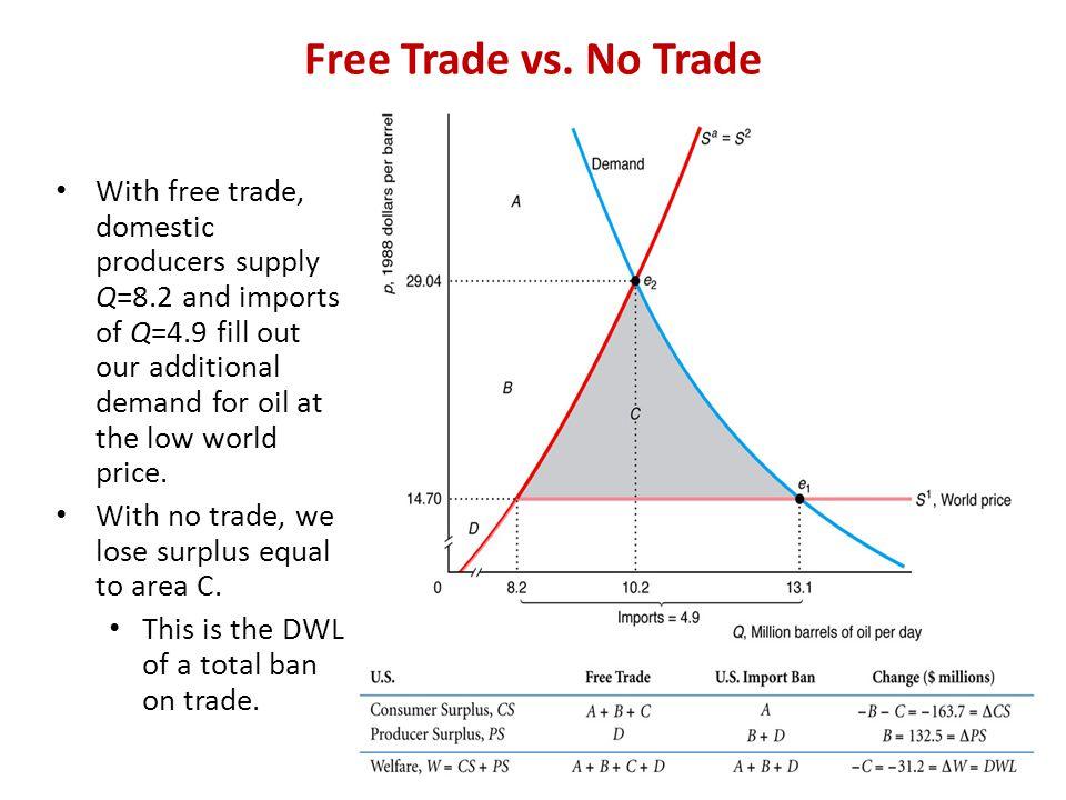Free Trade vs. No Trade