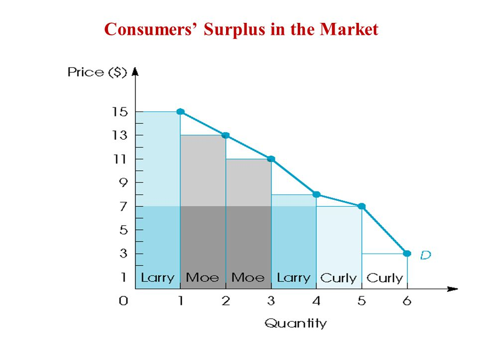 Consumers' Surplus in the Market