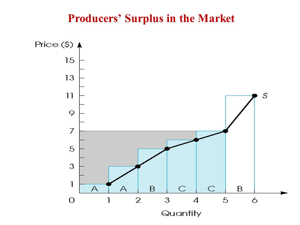 Producers' Surplus in the Market