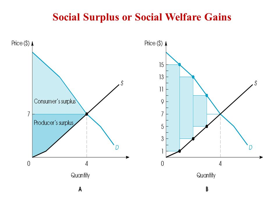 Social Surplus or Social Welfare Gains