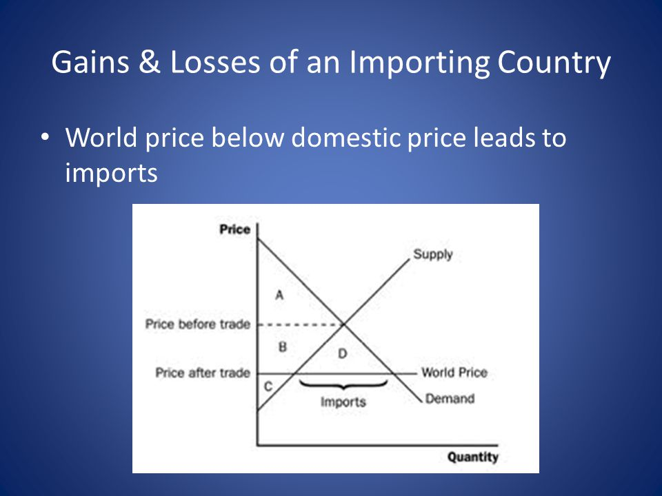 Gains & Losses of an Importing Country
