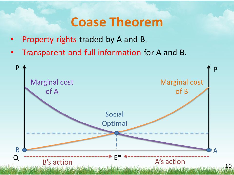 Coase Theorem Property rights traded by A and B.