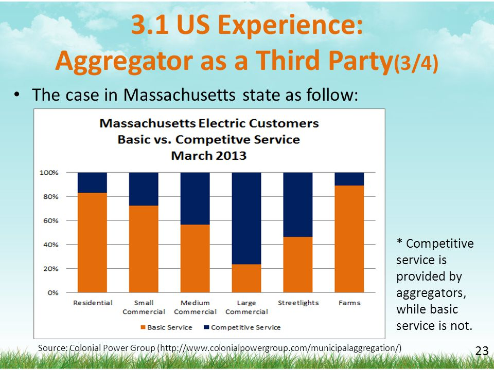 3.1 US Experience: Aggregator as a Third Party(3/4)