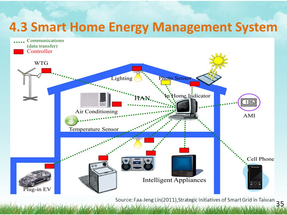 4.3 Smart Home Energy Management System