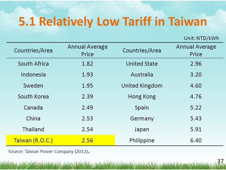 5.1 Relatively Low Tariff in Taiwan