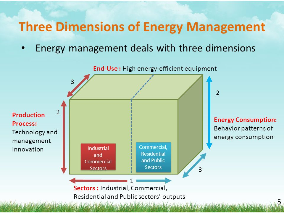 Three Dimensions of Energy Management