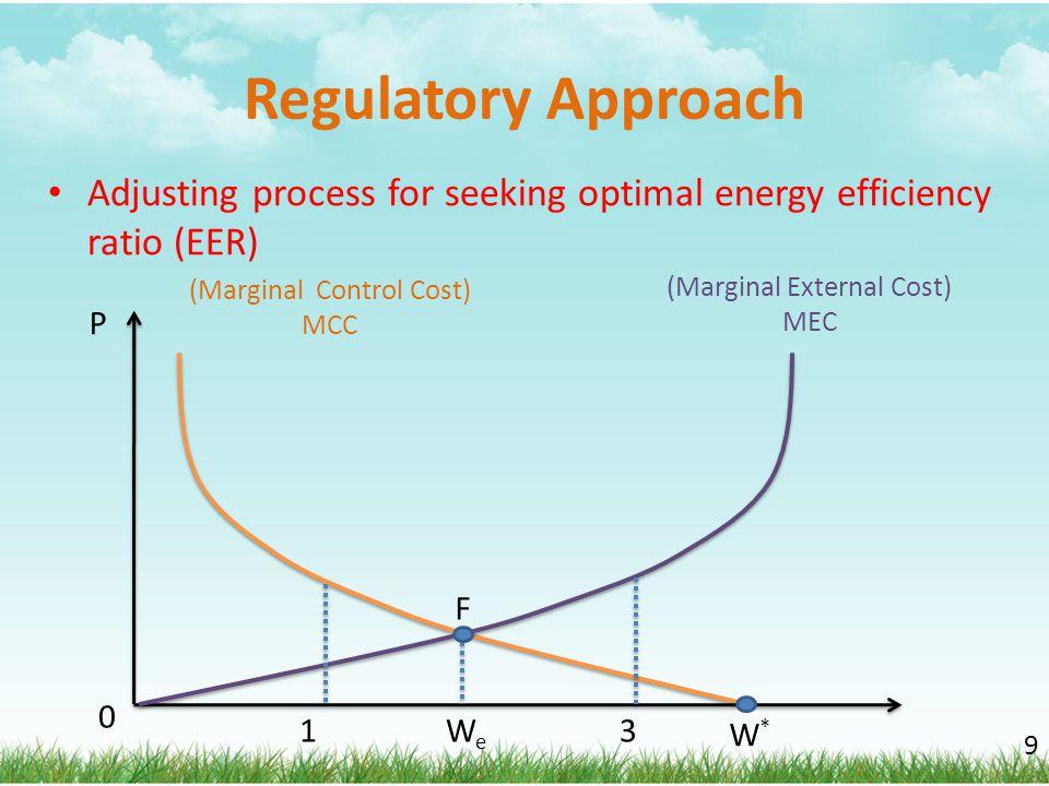 Regulatory Approach Adjusting process for seeking optimal energy efficiency ratio (EER) (Marginal External Cost)