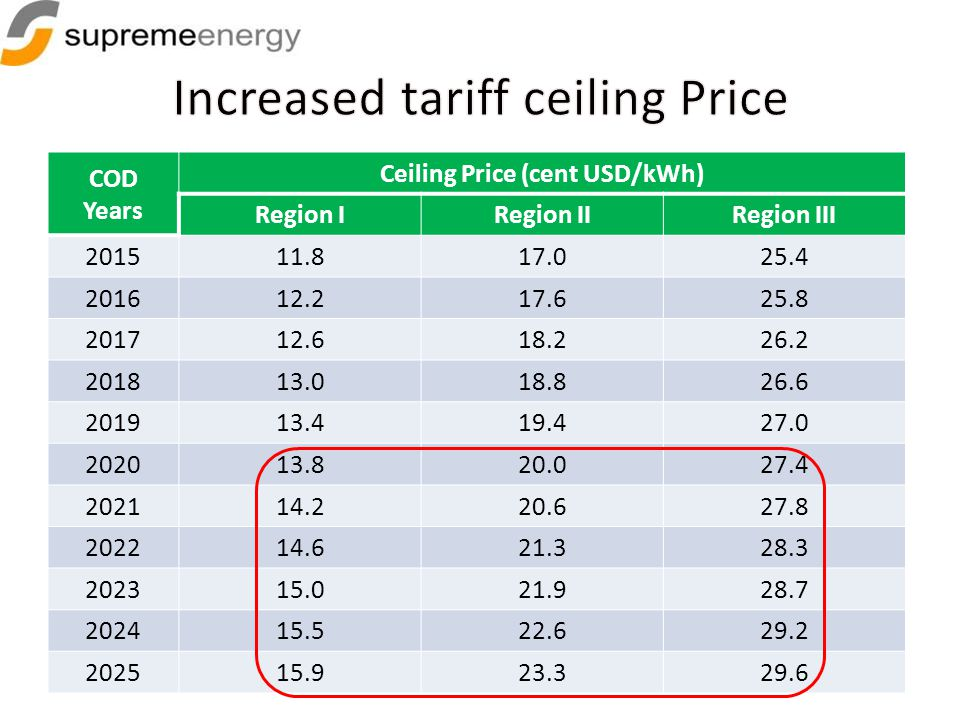 Ceiling Price (cent USD/kWh)