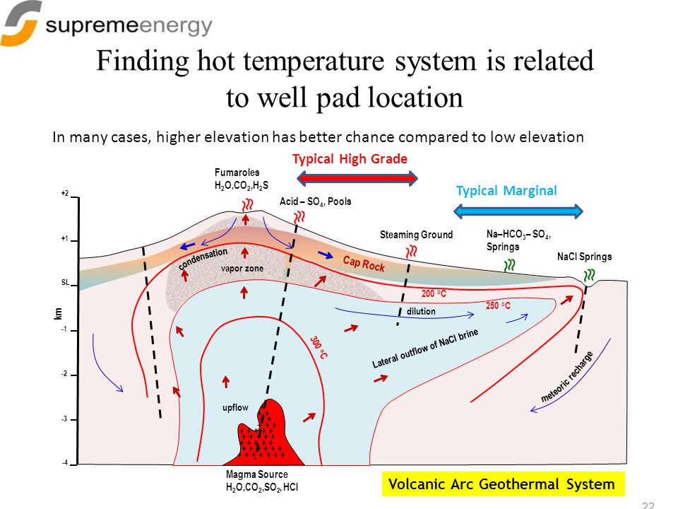 Finding hot temperature system is related to well pad location