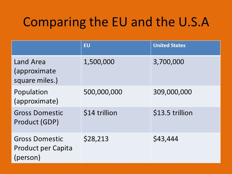Comparing the EU and the U.S.A