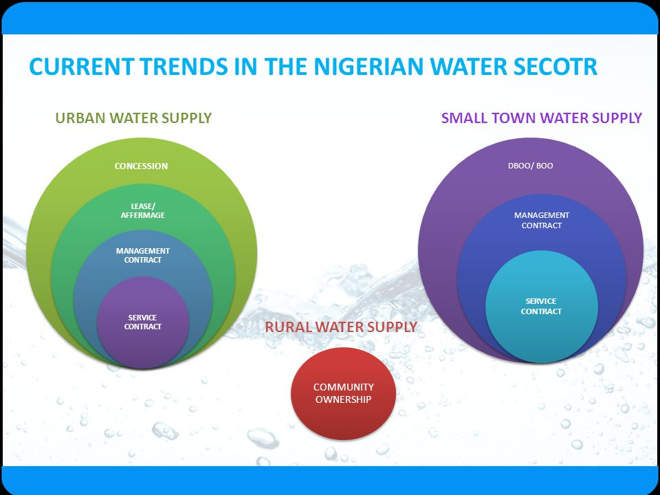 CURRENT TRENDS IN THE NIGERIAN WATER SECOTR