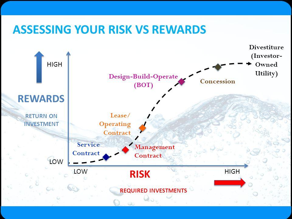 ASSESSING YOUR RISK VS REWARDS