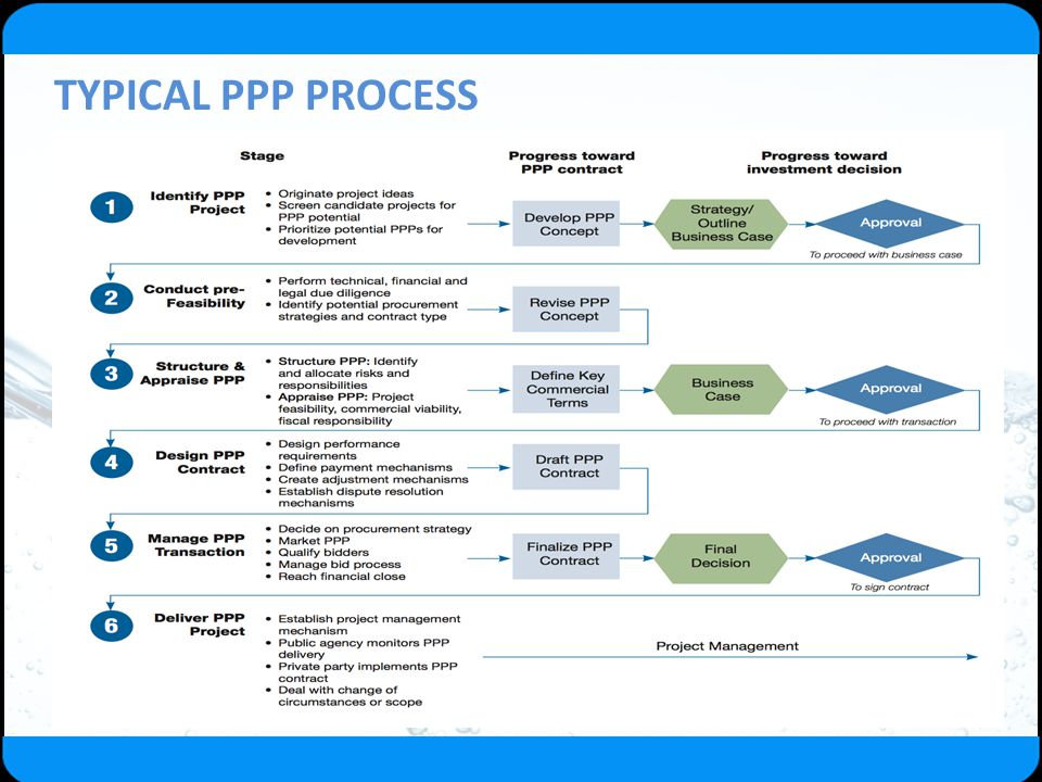 TYPICAL PPP PROCESS