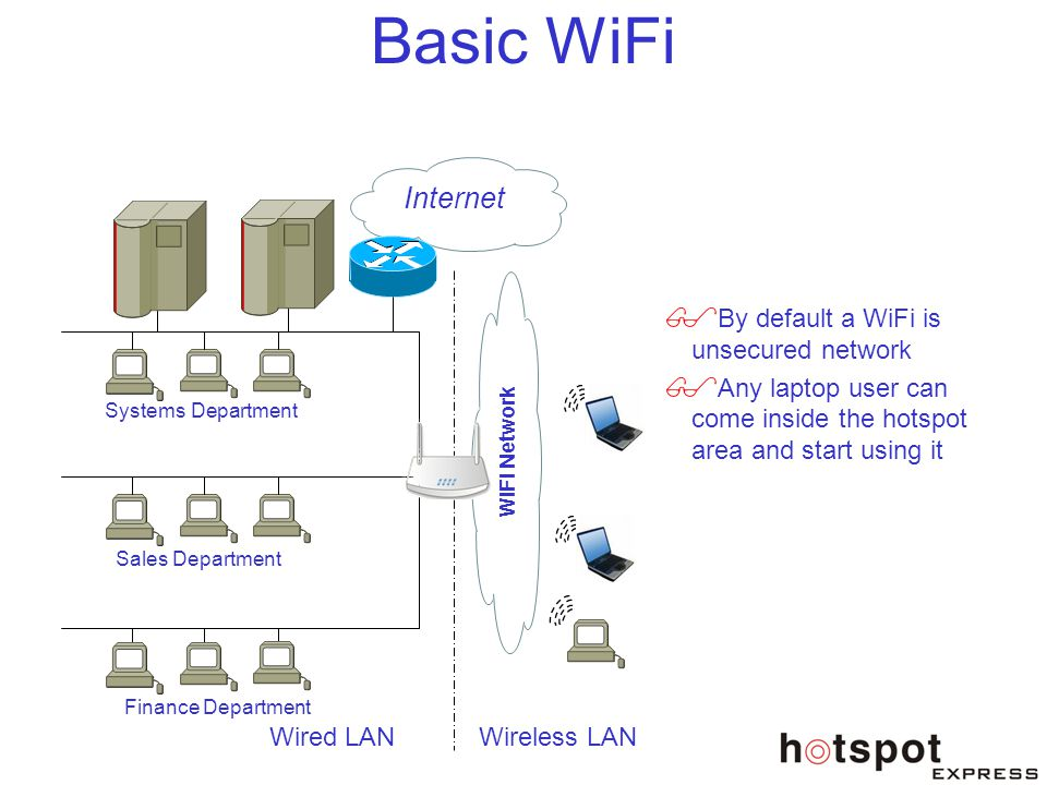 Basic WiFi Internet By default a WiFi is unsecured network