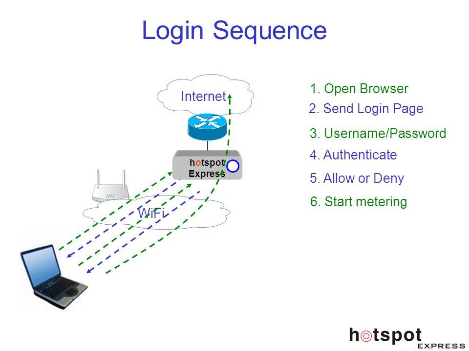 Login Sequence 1. Open Browser Internet 2. Send Login Page