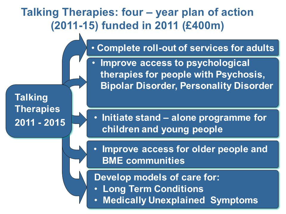 Talking Therapies: four – year plan of action (2011-15) funded in 2011 (£400m)