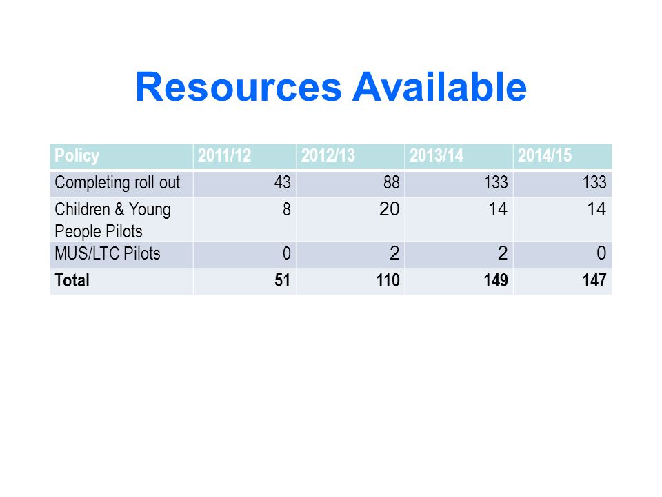 Resources Available Policy 2011/12 2012/13 2013/14 2014/15