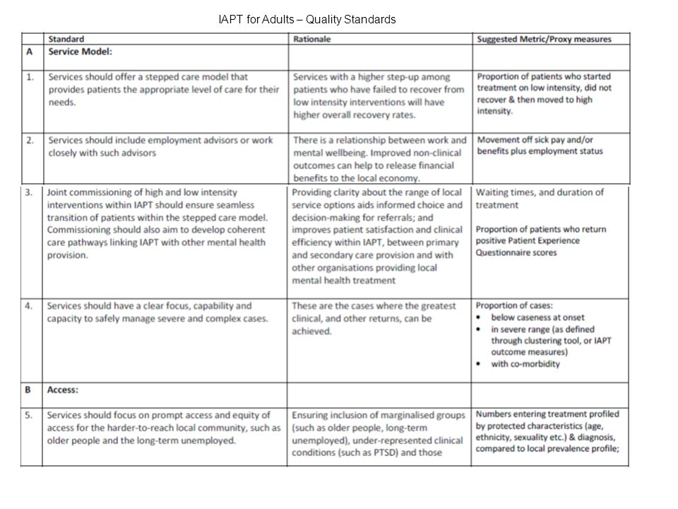 IAPT for Adults – Quality Standards