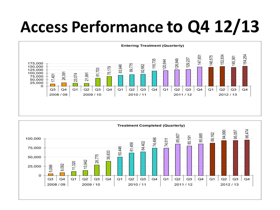 Access Performance to Q4 12/13