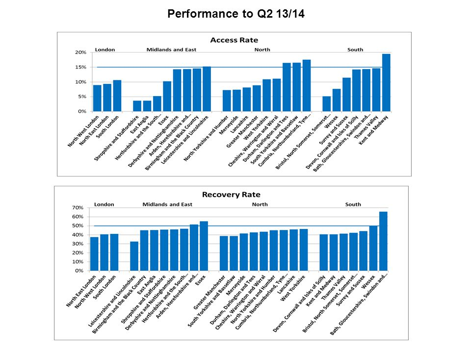 Performance to Q2 13/14