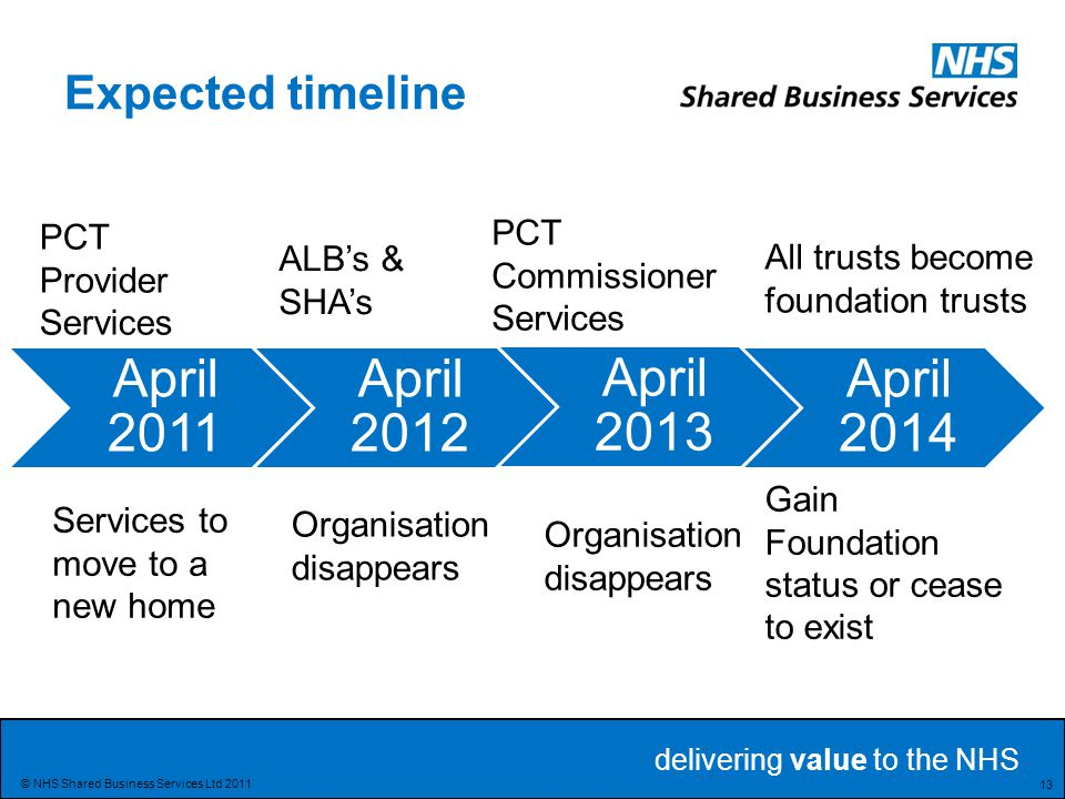 Expected timeline PCT Commissioner Services PCT Provider Services