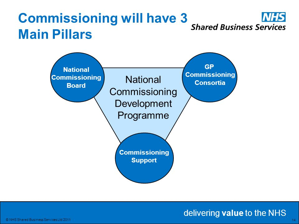 Commissioning will have 3 Main Pillars