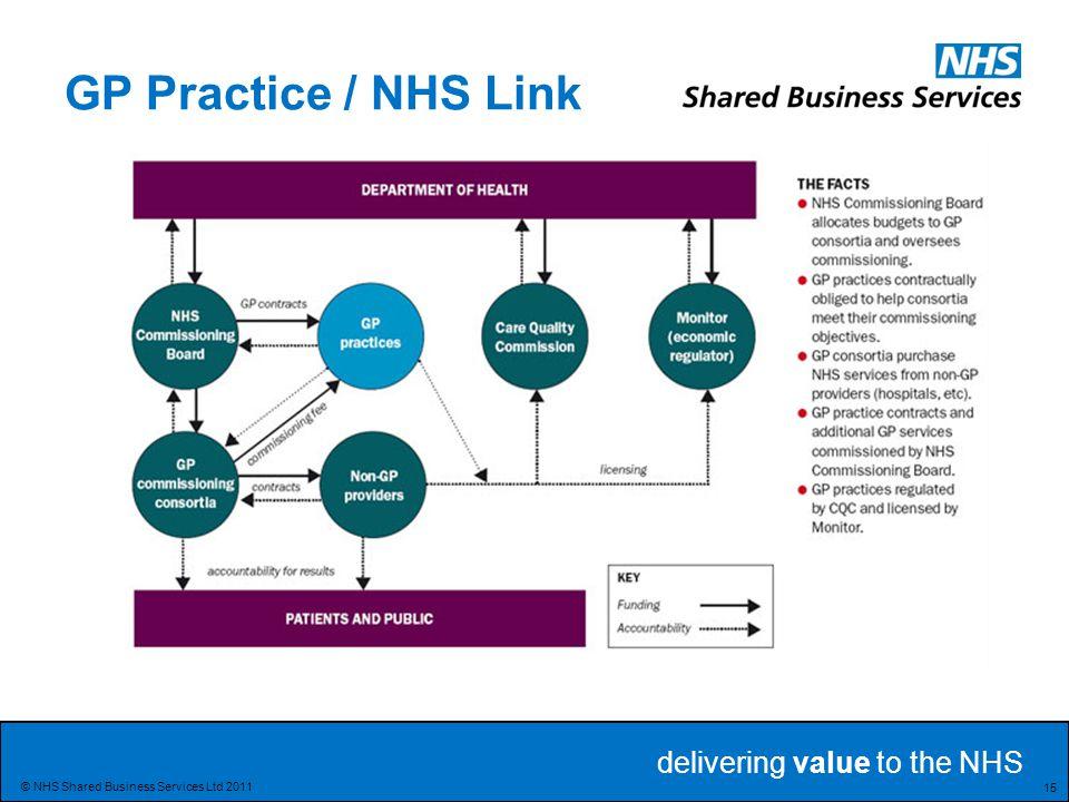 GP Practice / NHS Link