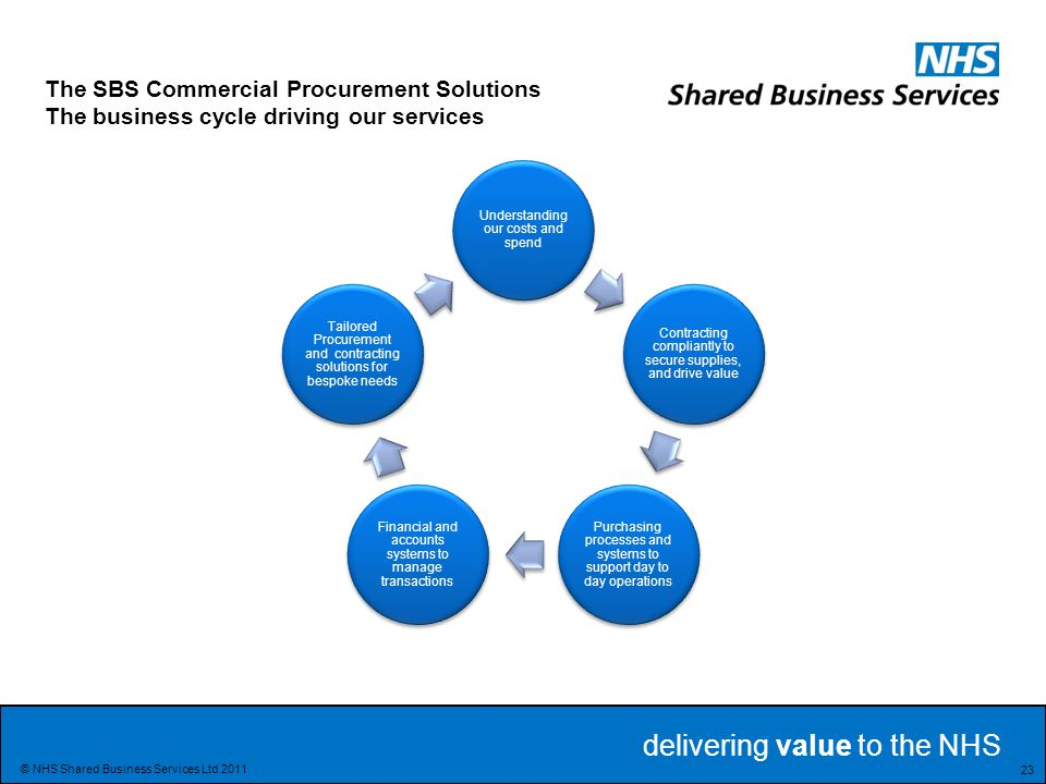 The SBS Commercial Procurement Solutions