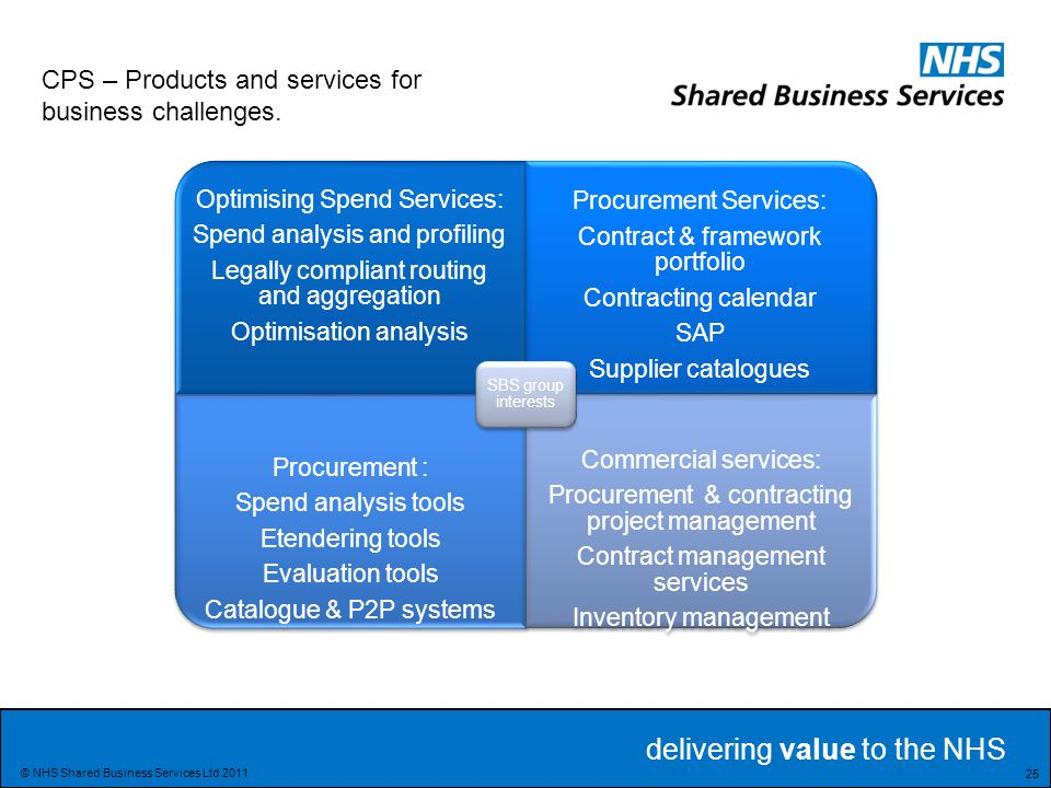 CPS – Products and services for business challenges.
