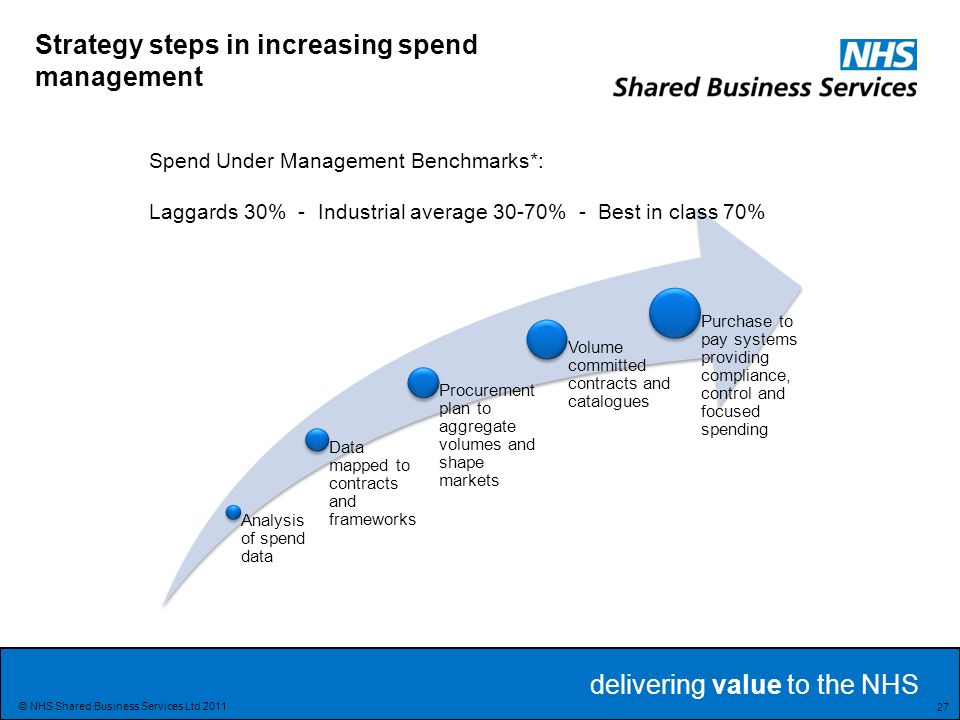 Strategy steps in increasing spend management