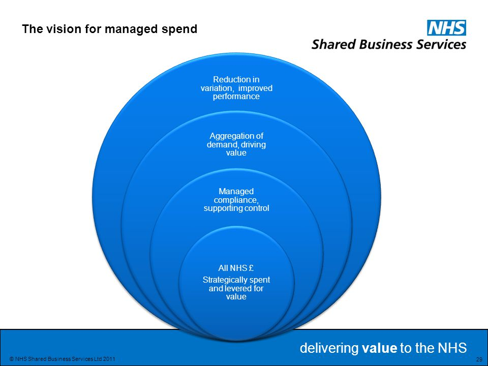 The vision for managed spend