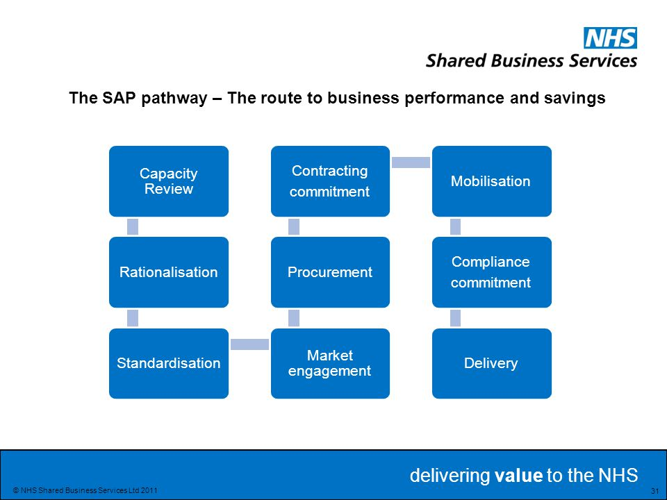 The SAP pathway – The route to business performance and savings