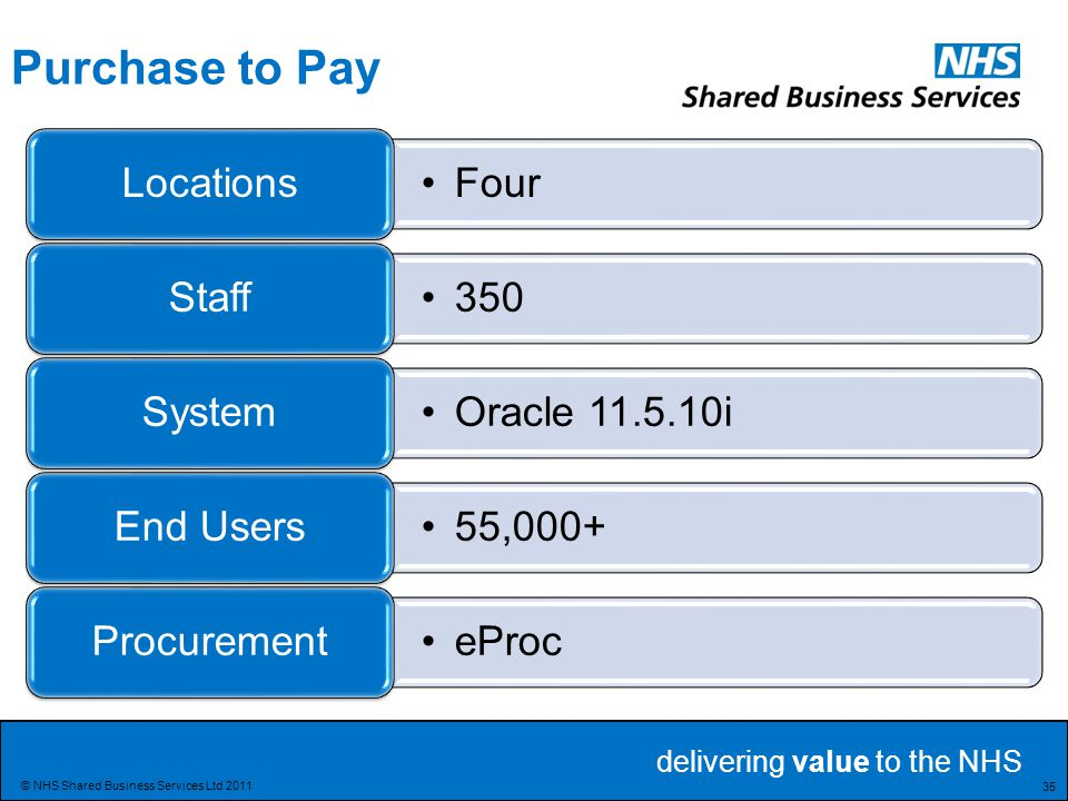 Purchase to Pay Locations Four Staff 350 System Oracle 11.5.10i