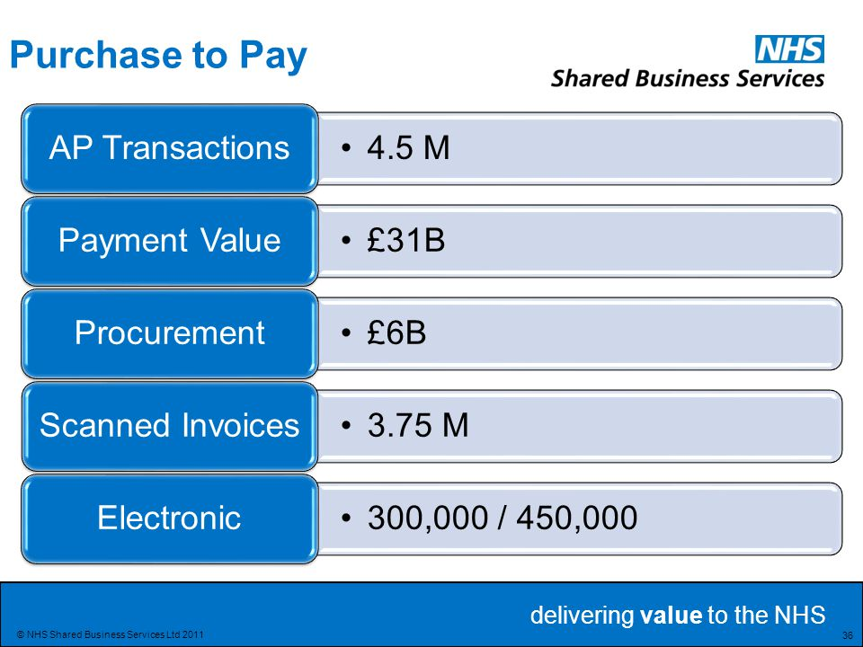 Purchase to Pay AP Transactions 4.5 M Payment Value £31B Procurement