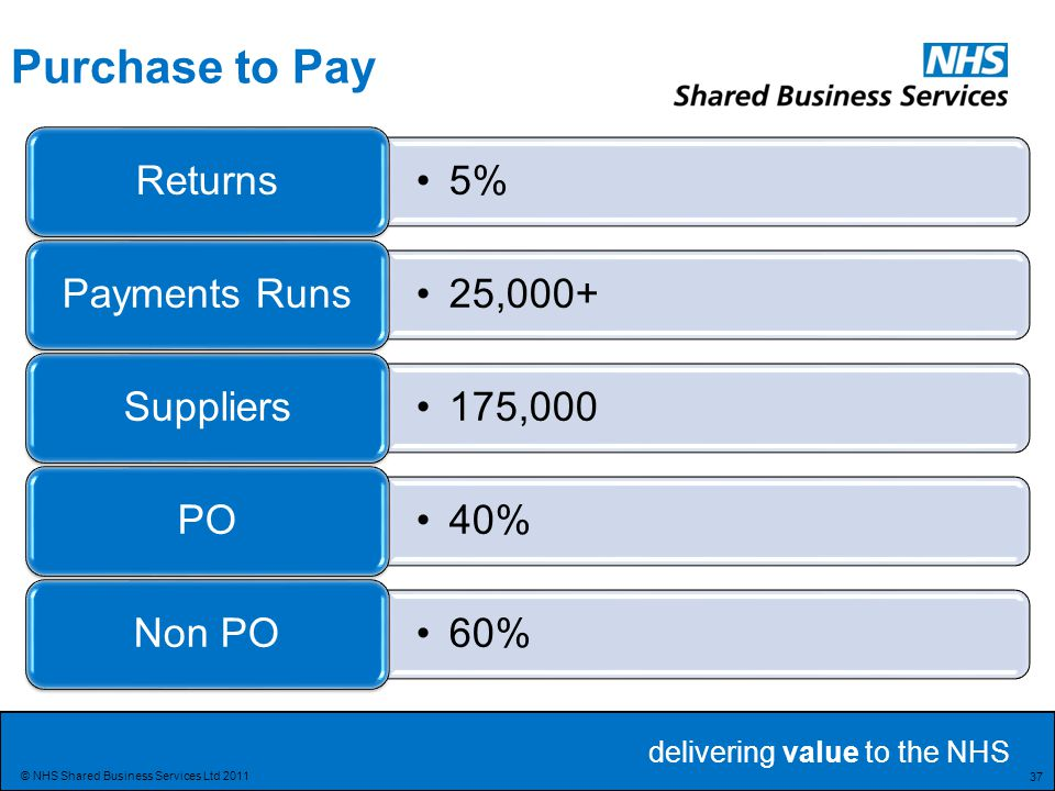 Purchase to Pay Returns 5% Payments Runs 25,000+ Suppliers 175,000 PO