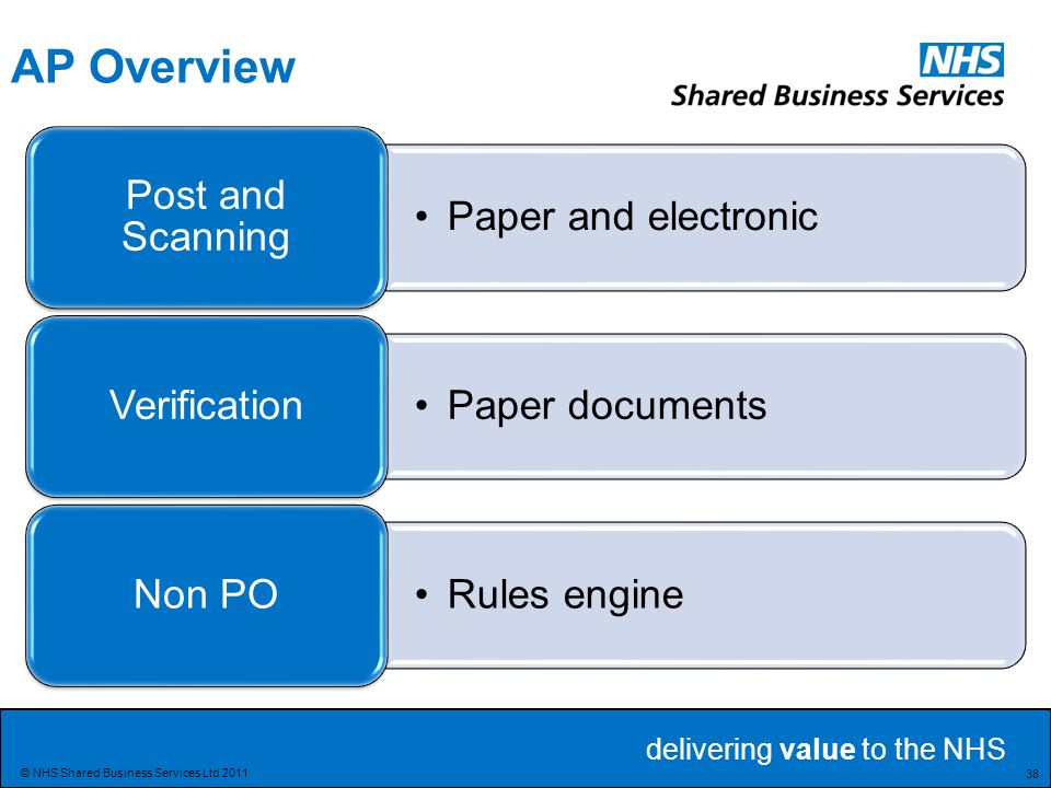 AP Overview Post and Scanning Paper and electronic Verification