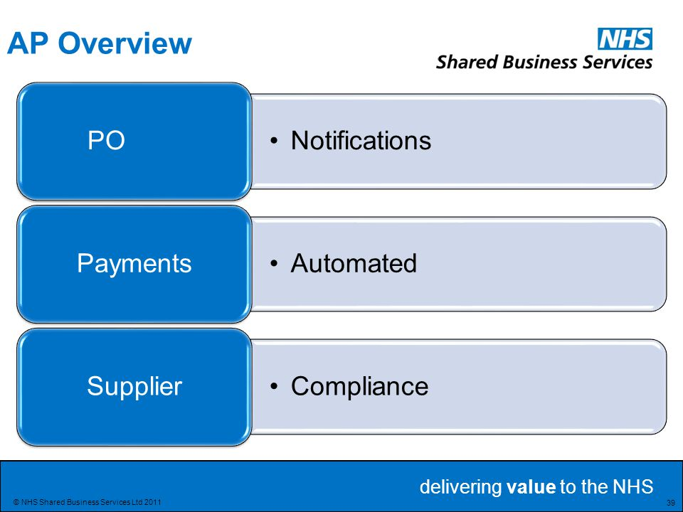 AP Overview PO Notifications Payments Automated Supplier Compliance