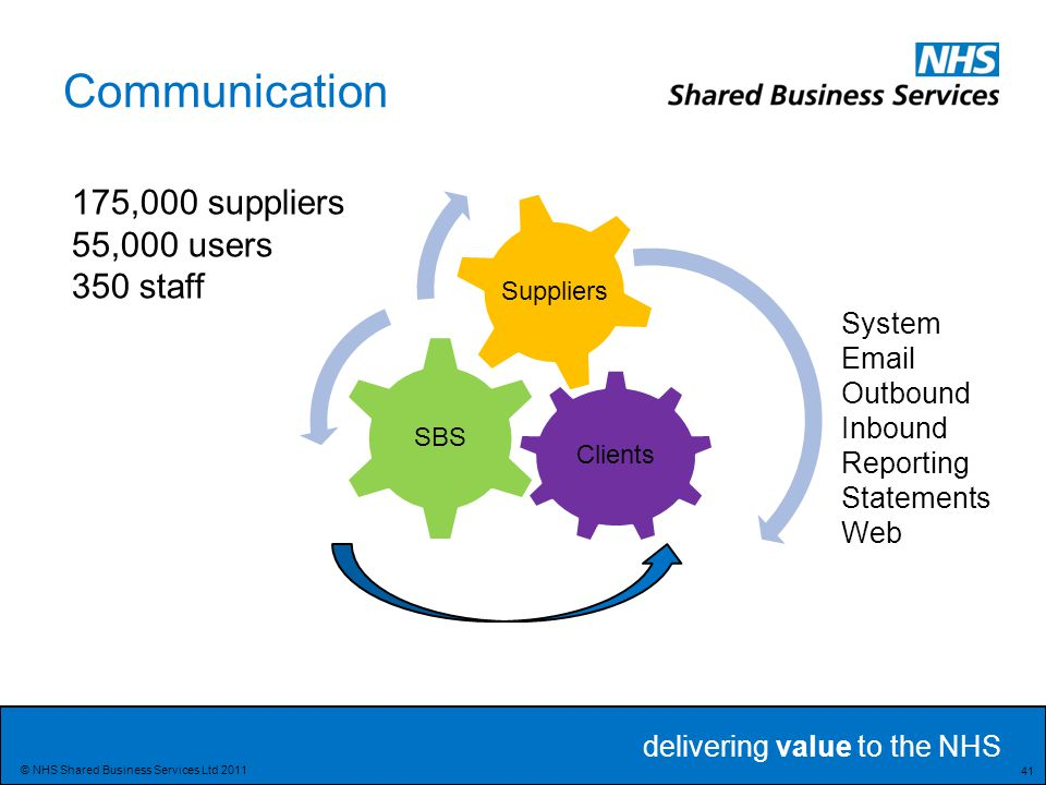 Communication 175,000 suppliers 55,000 users 350 staff System Email