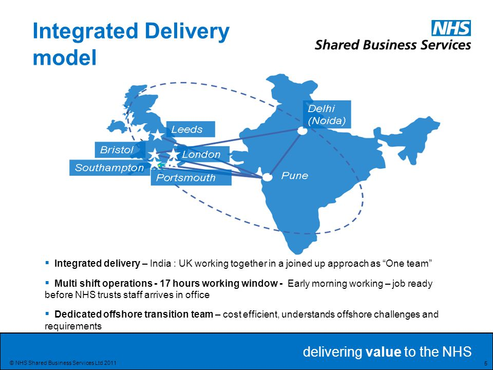Integrated Delivery model
