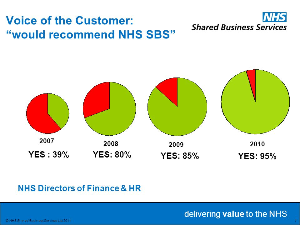 Voice of the Customer: would recommend NHS SBS
