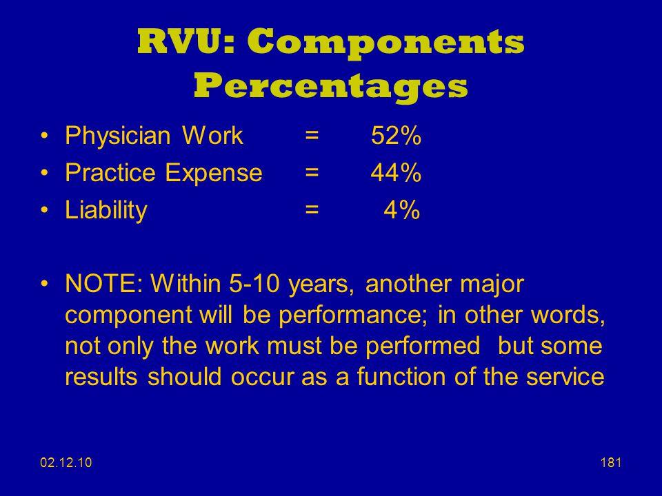 RVU: Components Percentages